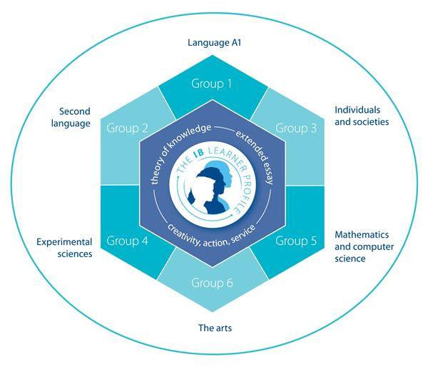 Graphic which shows the sic IB subjects - Language A, Second language, Individuals & Societies, Mathematics, Science, and the