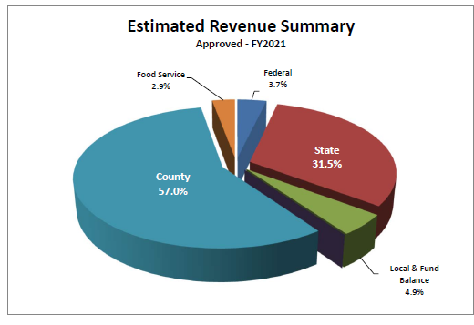 2021 Revenue County 57.0%, State 31.5%, Local & Fund Balance 4.9%, Federal 3.7%, Food Service 2.9%