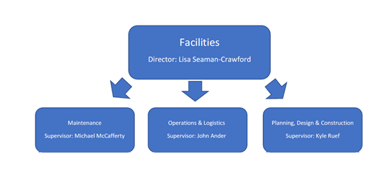 Org chart-Facilities, Director: Lisa Seaman-Crawford, Maintenance Supervisor: Michael McCafferty, Operations & Logistics Supervisor: John Ander, Planning, Design & Construction Supervisor: Kyle Ruef