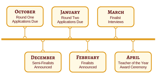 Timeline of important dates for the ToY Application process