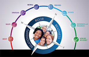 Relationships, Rigor Readiness